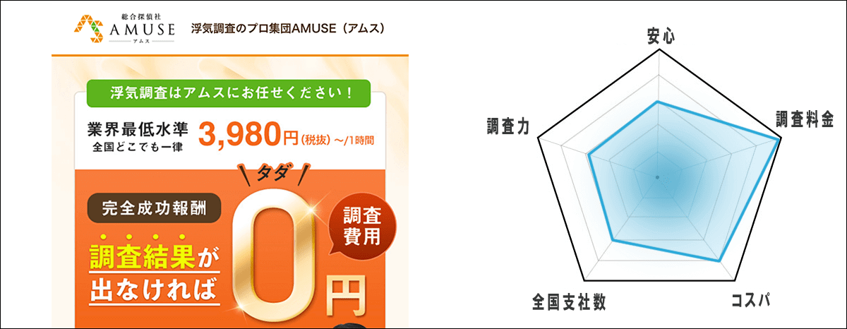 第3位「総合探偵社AMUSE(アムス)」