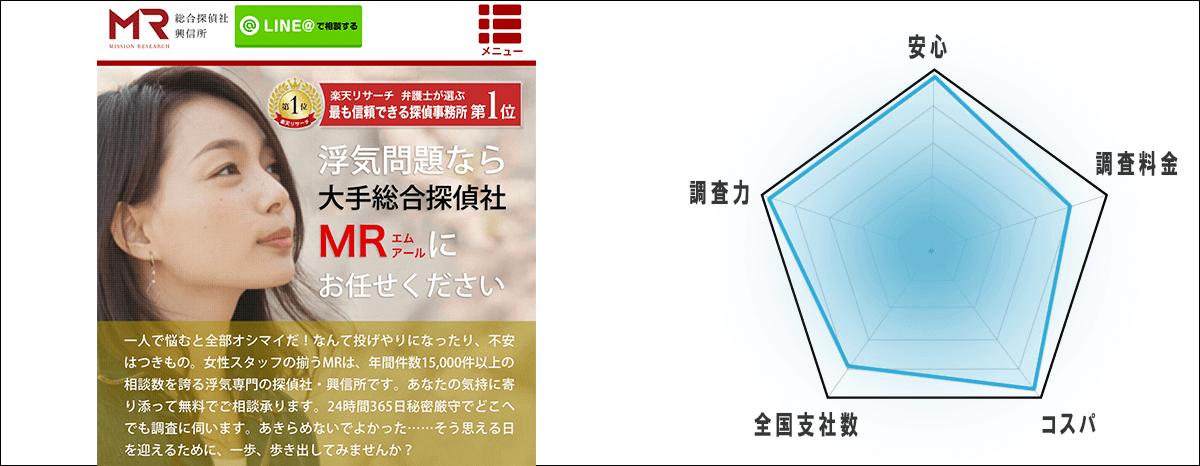 第1位「総合探偵社MR(エムアール)」
